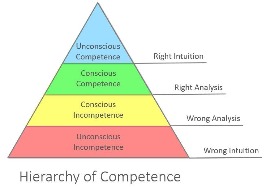 Coachen op competentie