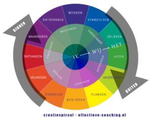De Creatiespiraal – Van wens tot waardering
